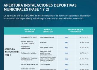 Instalaciones abiertas Fundació Municipal Deportiva